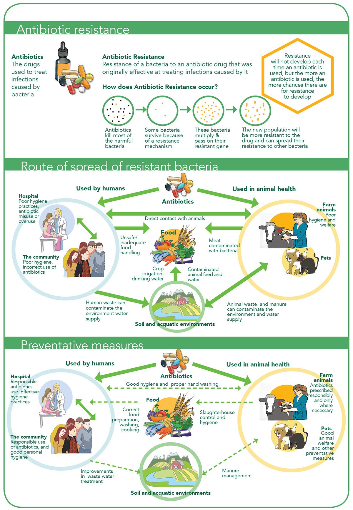 Anitibiotic Resistance - The European Food Information Council