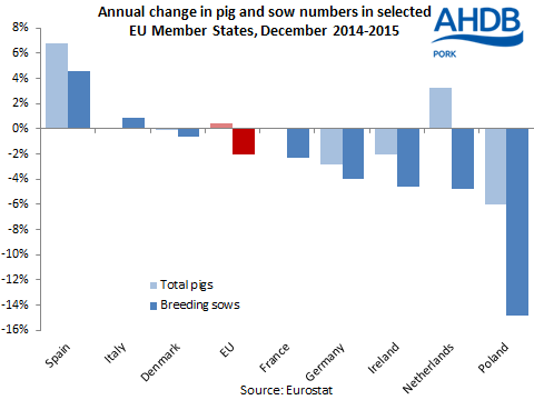 Annual change in pig and sow numbers