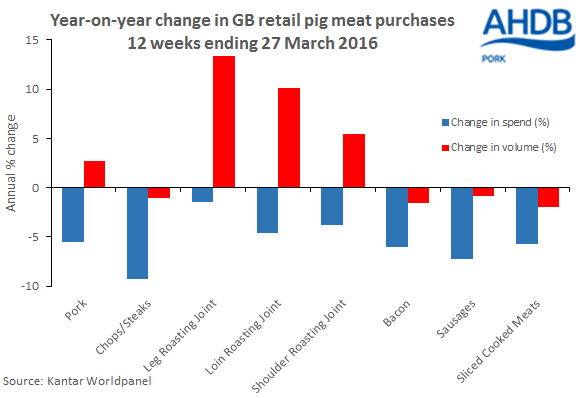 Year-on-year change in GB retail pig meat purchases