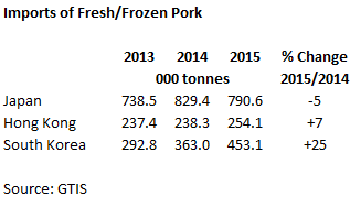 Imporst of Fresh/Frozen Pork