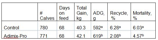 Average daily gain of Holstein replacement calves on pasteurized milk with or without 0.4 % Adimix-Pro