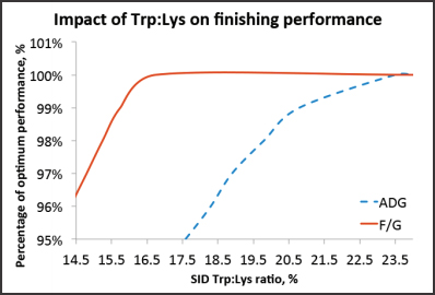 Impact of Trp:Lys on finishing performance