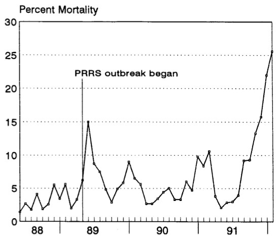 Percent Mortality Graph