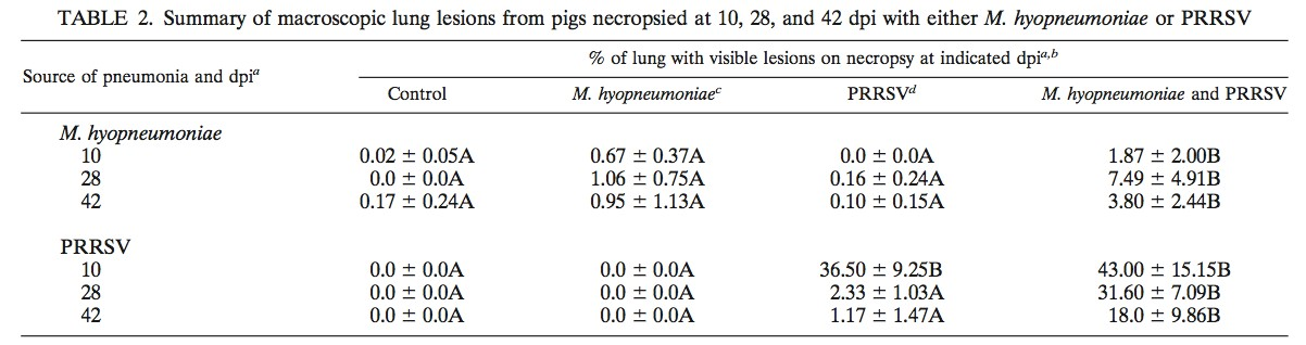 Summary of macroscopic lung lesions from pigs