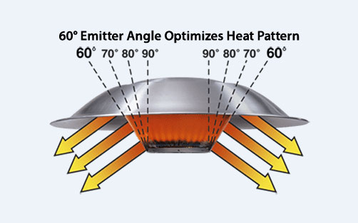 The 60° emitter angle of the GRO40 brooder effectively directs heat toward the litter and birds underneath it.