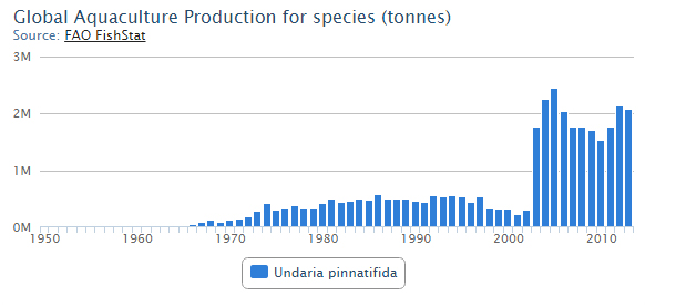 Global Aquaculture Production For Species
