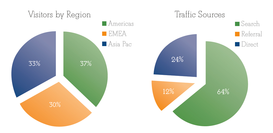Visitors by Region / Trafic Sources