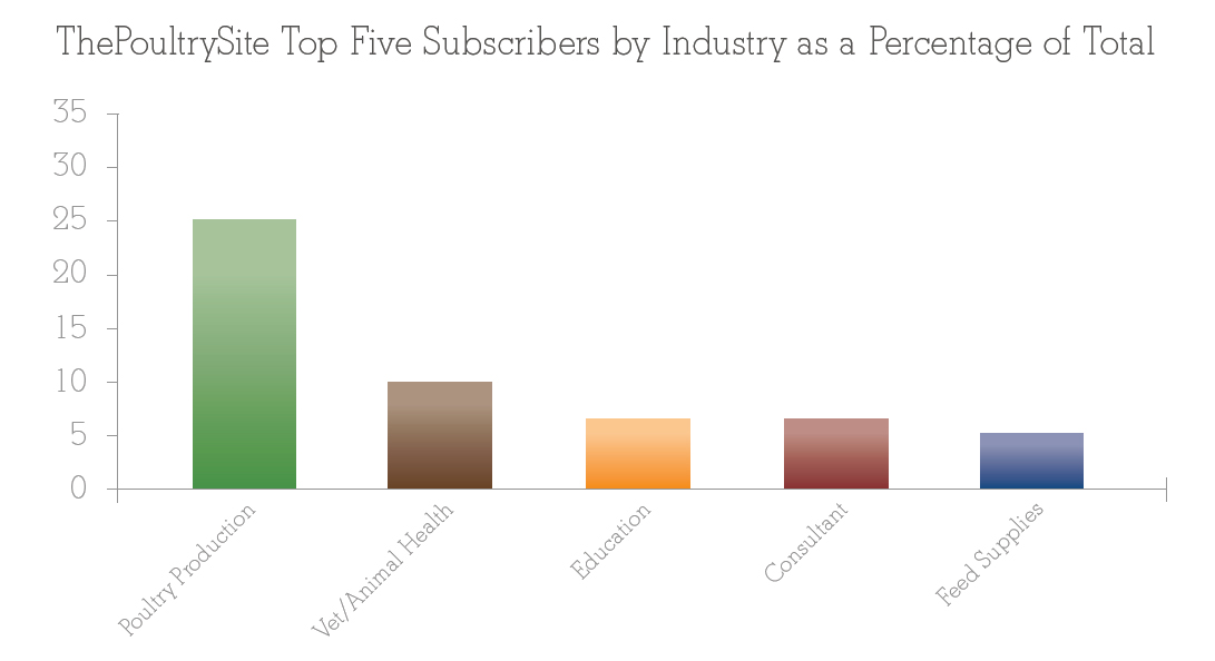 Top Five Subscribers by Industry