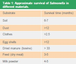 Table 1: Approximate survival of Salmonella in different materials
