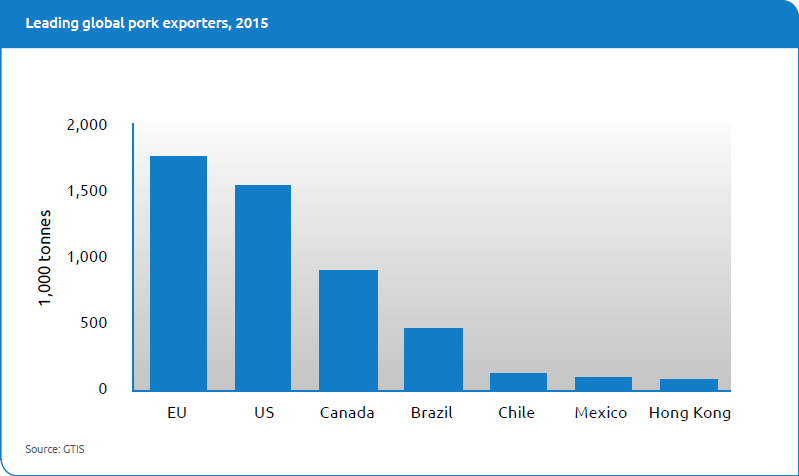 Leading global pork exporters, 2015