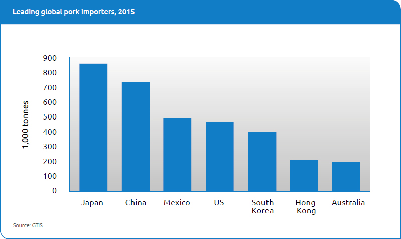 Leading global pork importers, 2015