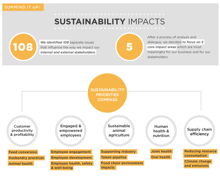 Novus International - Sustainability Impacts