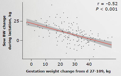 FIGURE I2. GESTATION AND LACTATION SOW BODYWEIGHT (BW) CHANGES ARE INVERSELY CORRELATED (REN ET AL., 2015)