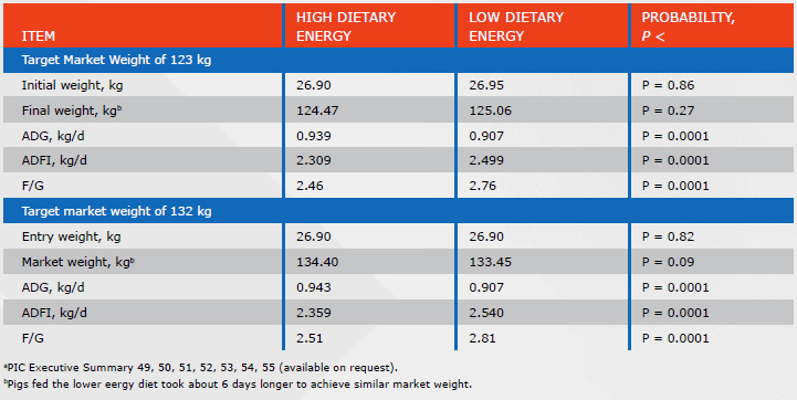 TABLE B3. RESPONSE TO HIGH- AND LOW-ENERGY DIETS