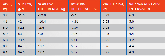 TABLE I4. EFFECTS OF FEED INTAKE DURING LACTATION ON WEAN-TO-ESTRUS INTERVAL, BODY WEIGHT LOSS, AND PIGLET AVERAGE DAILY GAIN (GREINER ET AL., UNPUBLISHED)