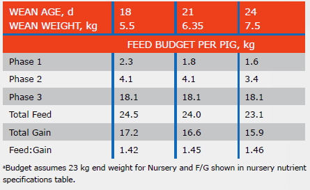 TABLE I5. EXAMPLE FEEDING PROGRAM AND FEED BUDGET