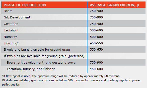 TABLE N1: GRAIN PARTICLE SIZE FOR PIC PIGS