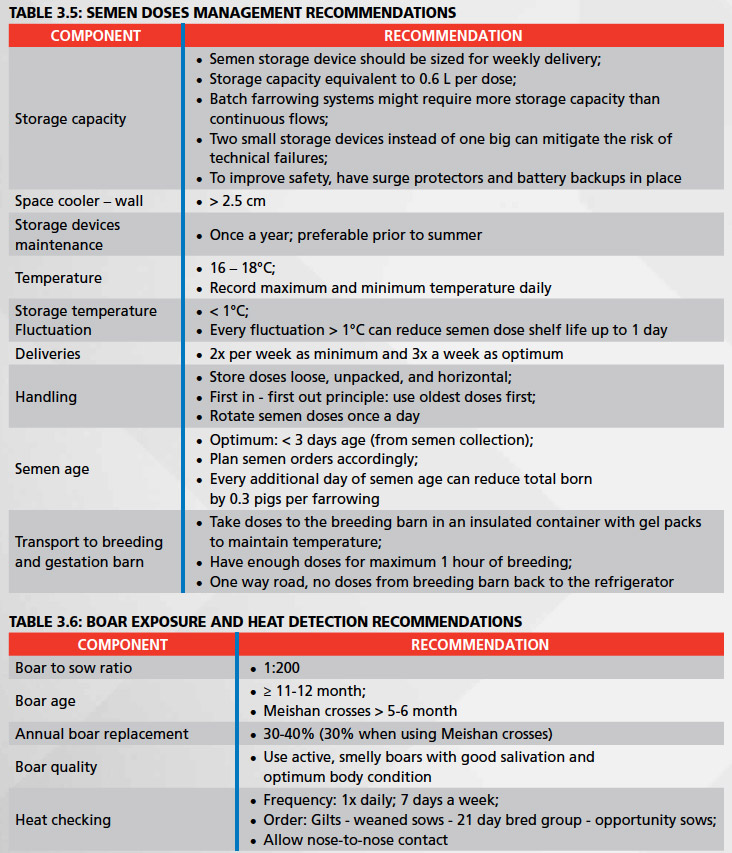 Git and Sow Management Guidelines - PIC