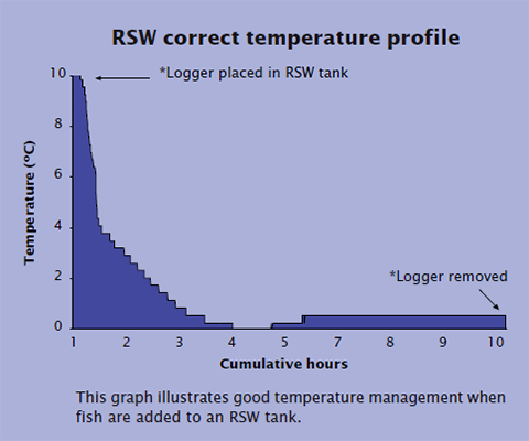 RSW correct temperature profile
