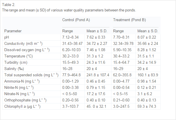 The range and mean (± SD) of various water quality parameters between the ponds