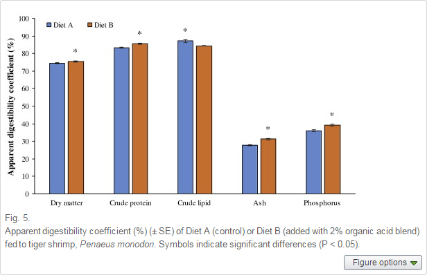 The CFU counts of total cultivable bacteria in the hepatopancreas and gut were significantly lower in shrimp fed Diet B
