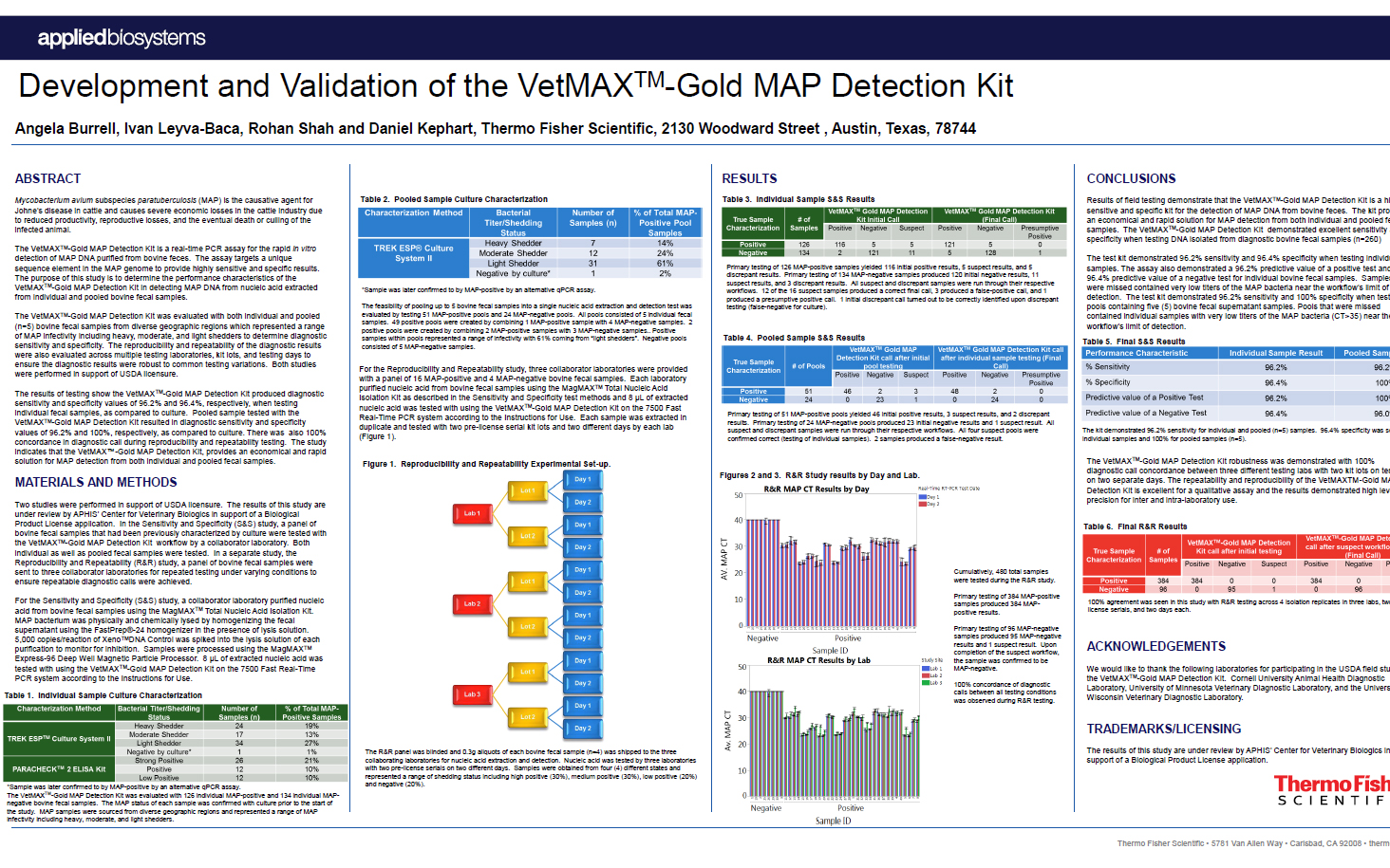 Development and Validation of the VetMAX™-Gold MAP Detection Kit