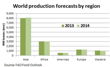 World Production Forecasts By Region - TheSheepSite