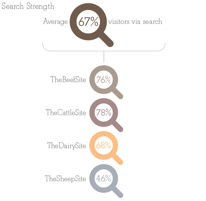 Search Strenght